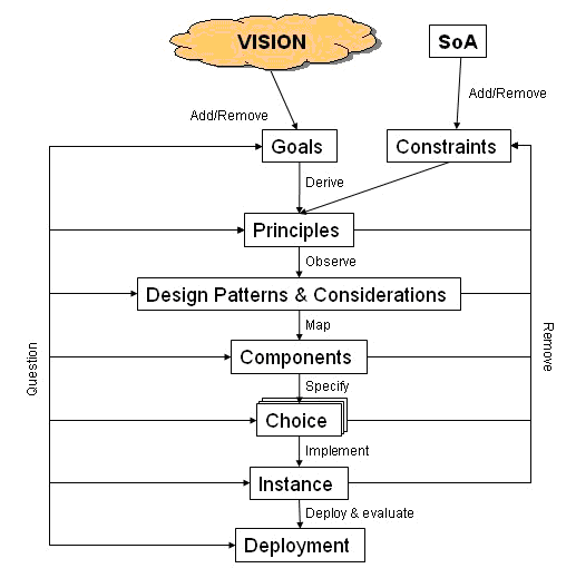 Architecture Design Methodology design approach | psirp